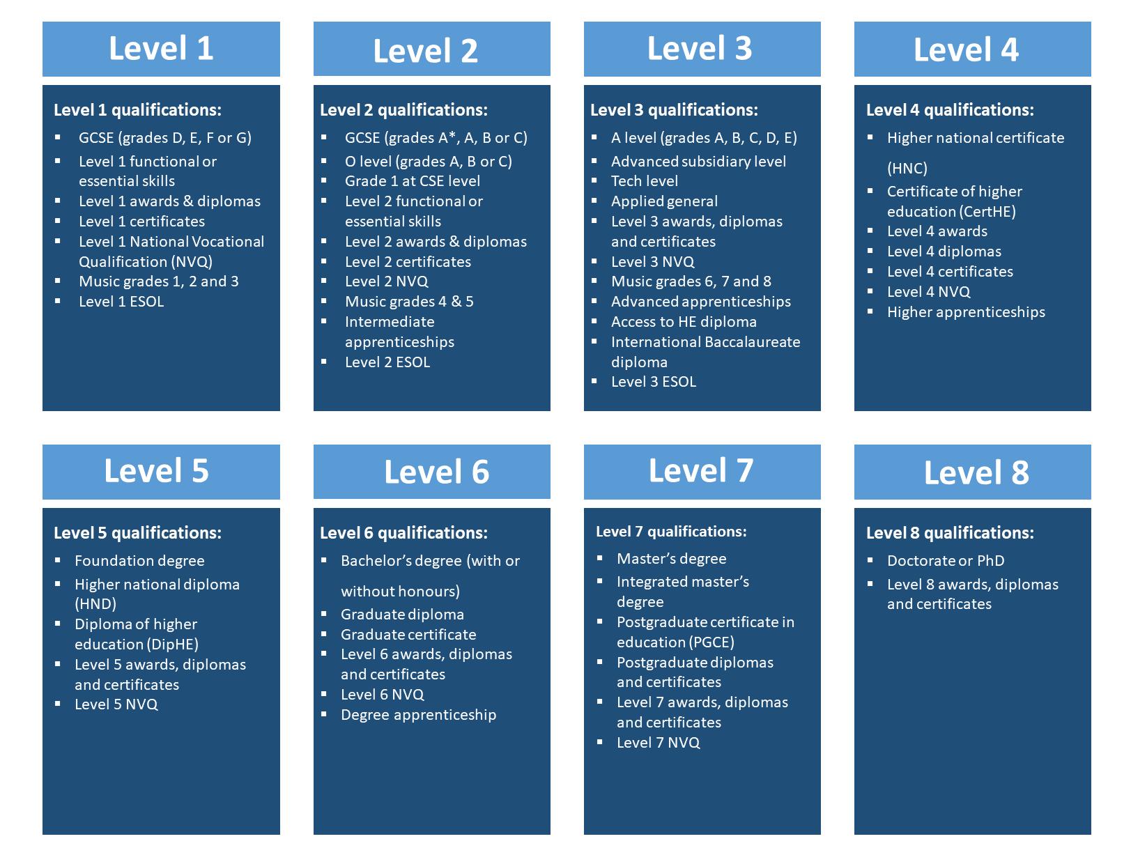 8 Levels UK