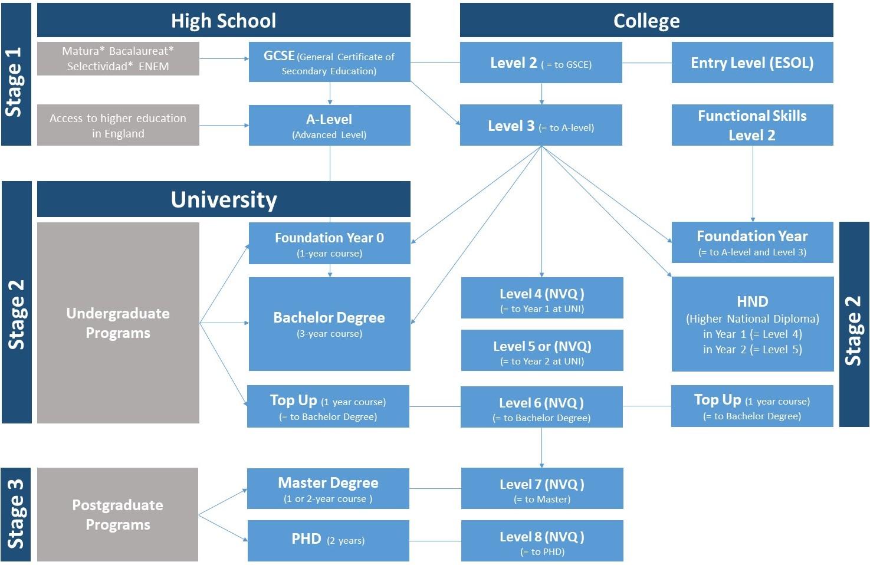 Education Levels UK_BIG
