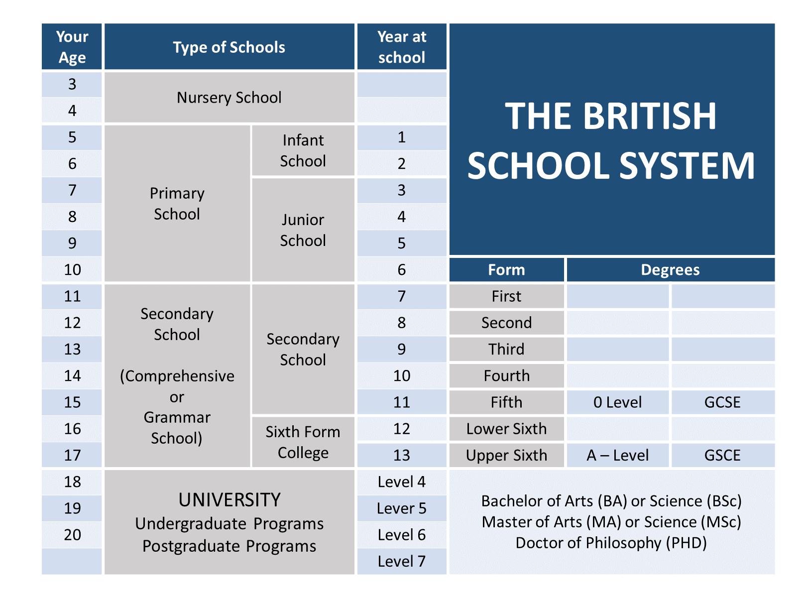 Education Levels UK_Schools